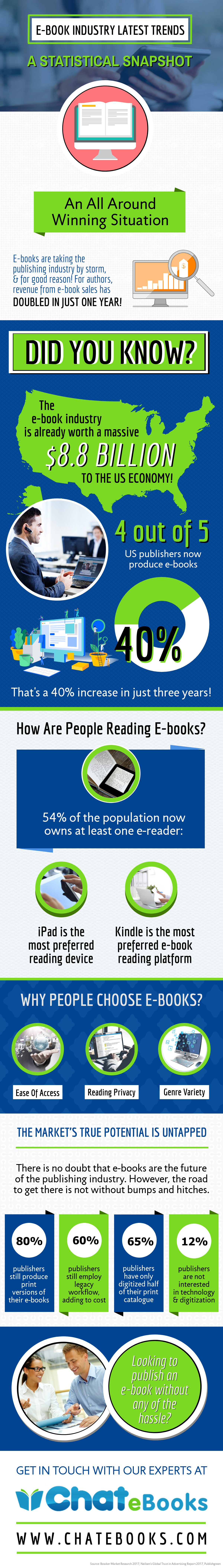 A Statistical Snapshot Of E-Book Industry Latest Trends - Chatebooks-6726